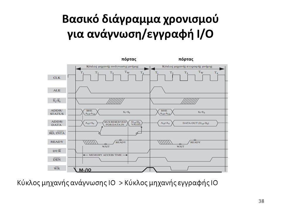 Κύκλος μηχανής ανάγνωσης ΙΟ > Κύκλος μηχανής εγγραφής ΙΟ Βασικό διάγραμμα χρονισμού για ανάγνωση/εγγραφή Ι/Ο 38