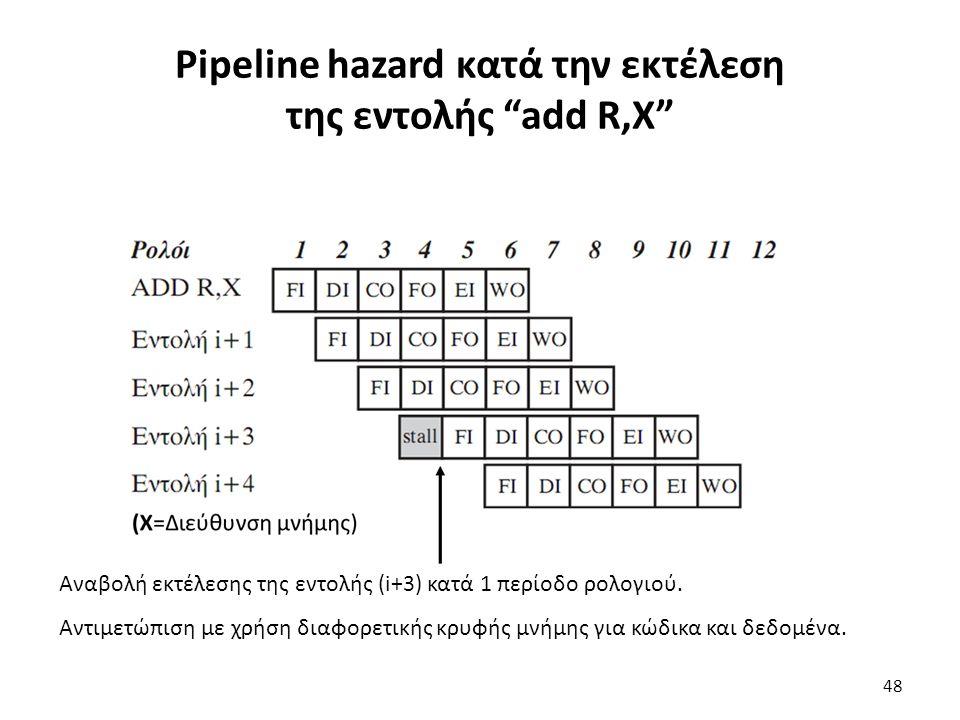 Αναβολή εκτέλεσης της εντολής (i+3) κατά 1 περίοδο ρολογιού. Αντιμετώπιση με χρήση διαφορετικής κρυφής μνήμης για κώδικα και δεδομένα. Pipeline hazard