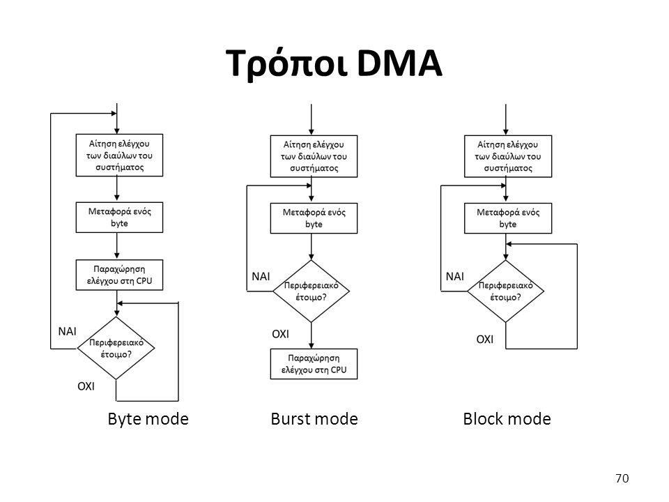 Byte mode Burst mode Block mode Τρόποι DMA 70