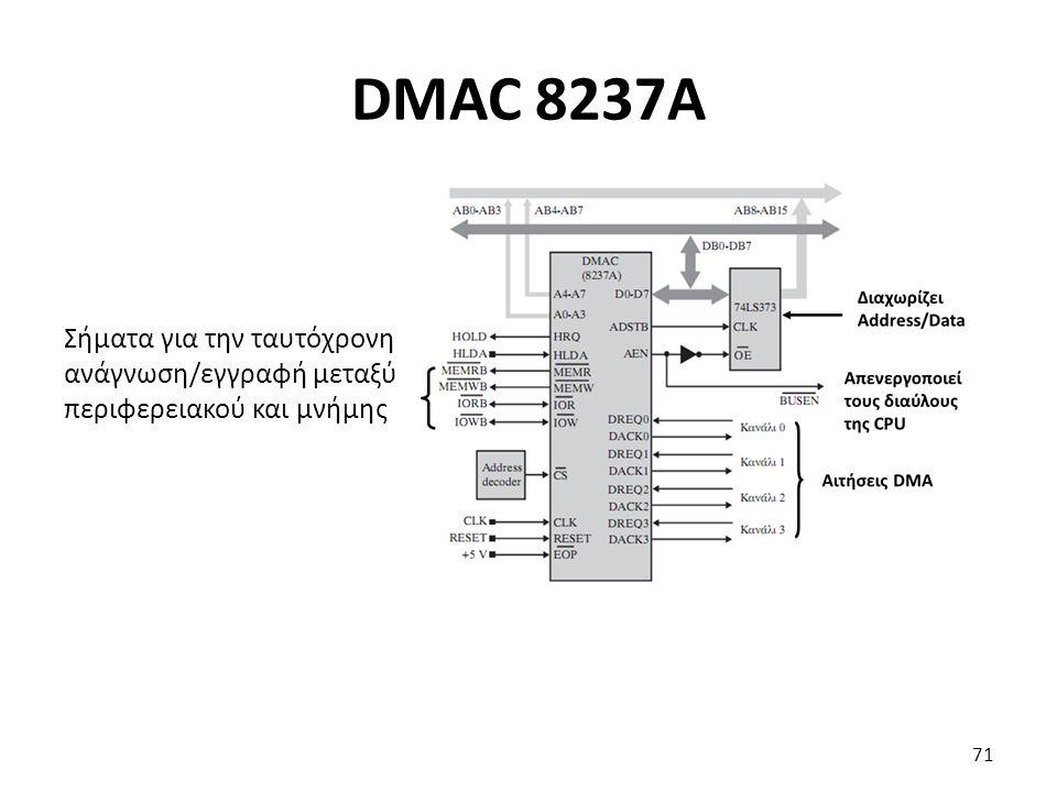 Σήματα για την ταυτόχρονη ανάγνωση/εγγραφή μεταξύ περιφερειακού και μνήμης DMAC 8237A 71