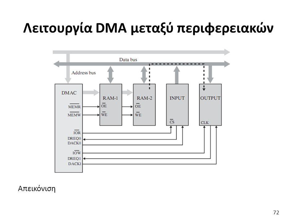 Απεικόνιση Λειτουργία DMA μεταξύ περιφερειακών 72