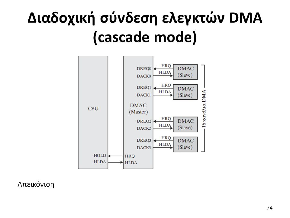Απεικόνιση Διαδοχική σύνδεση ελεγκτών DMA (cascade mode) 74