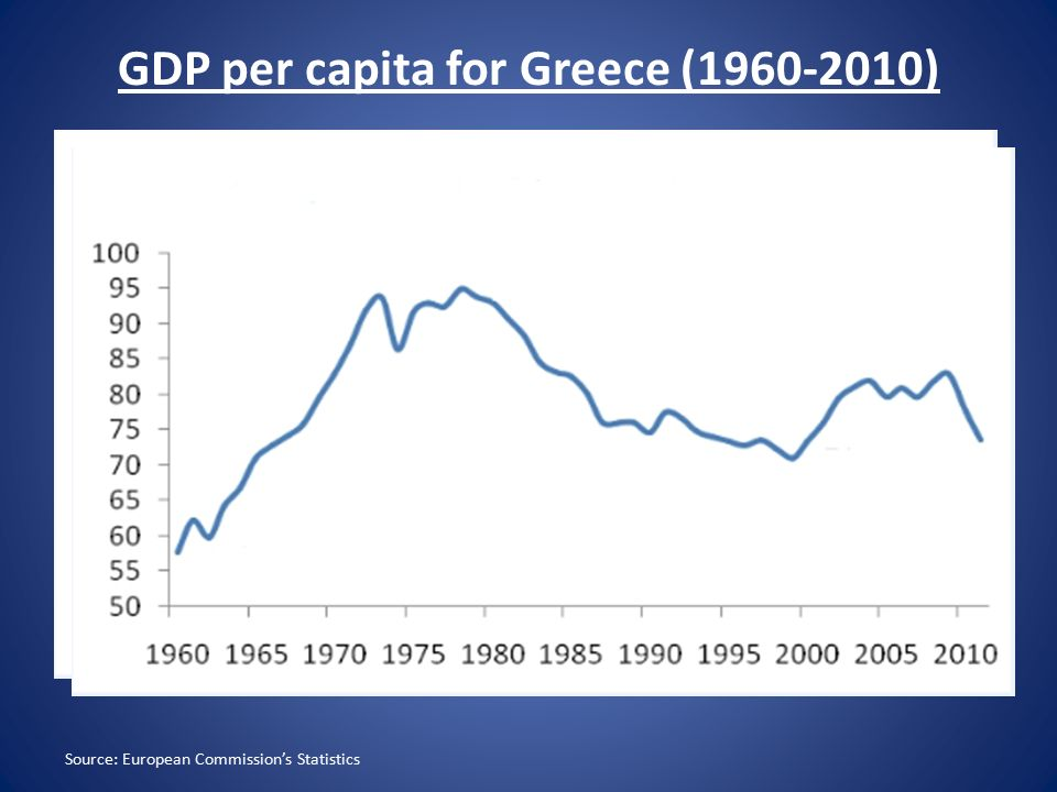 GDP per capita for Greece (1960-2010) Source: European Commission's Statistics