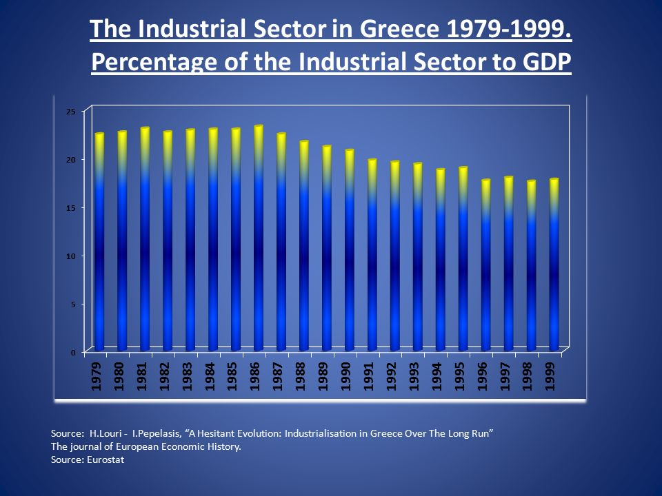 The Industrial Sector in Greece 1979-1999.