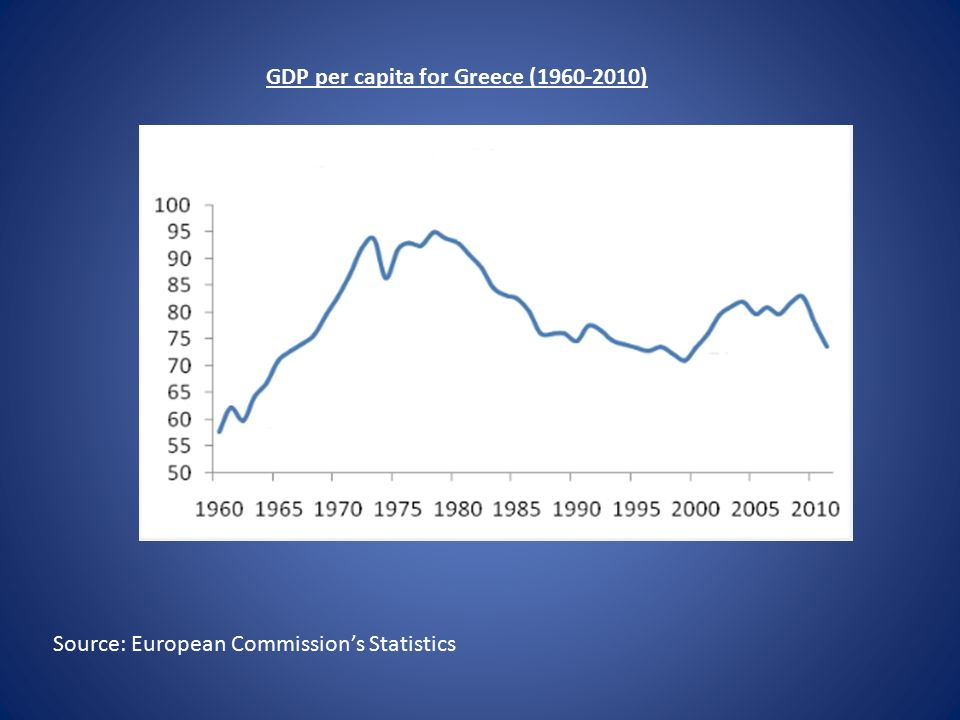 GDP per capita in the EU (1979-1999) Source: Eurostat Figures are presented in thousands of euros.