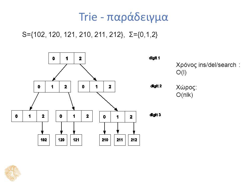 Trie - παράδειγμα Χρόνος ins/del/search : Ο(l) Χώρος: Ο(nlk) S={102, 120, 121, 210, 211, 212}, Σ={0,1,2}