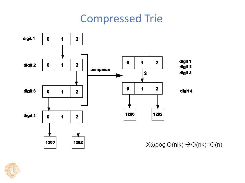 Compressed Trie Χώρος:Ο(nlk)  Ο(nk)=O(n)