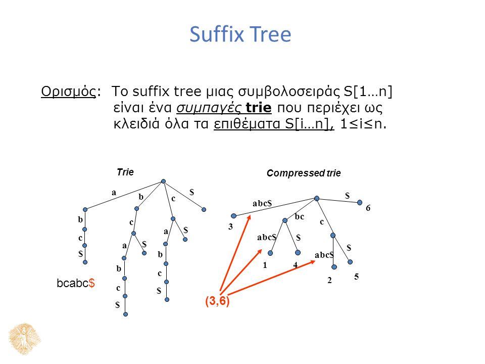 Suffix Tree Ορισμός: Το suffix tree μιας συμβολοσειράς S[1…n] είναι ένα συμπαγές trie που περιέχει ως κλειδιά όλα τα επιθέματα S[i…n], 1≤i≤n. $ c $ a