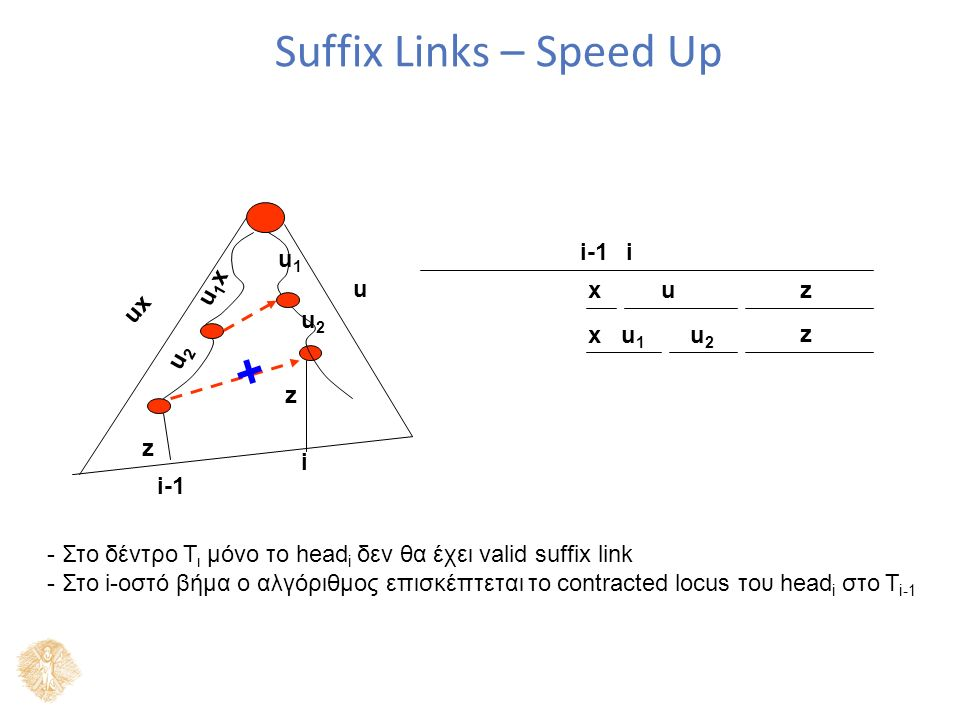Suffix Links – Speed Up i-1i ux x u z z u x u 1 u 2 z u1xu1x u2u2 u1u1 u2u2 i z - Στο δέντρο Τ ι μόνο το head i δεν θα έχει valid suffix link - Στο i-