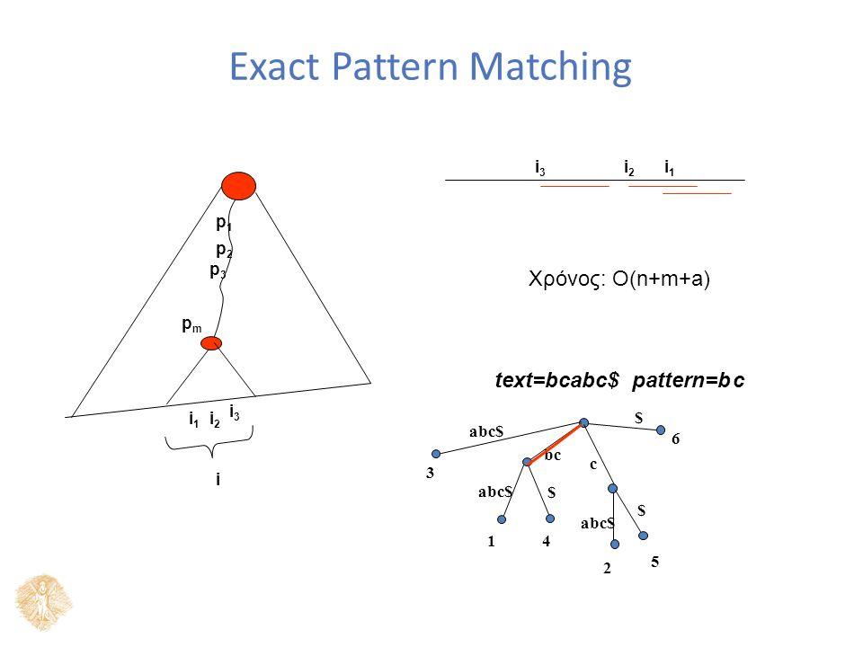 Exact Pattern Matching $ c $ abc$ bc $ abc$ text=bcabc$ pattern=b 41 3 2 5 6 p1p1 p2p2 p3p3 pmpm i i1i1 i2i2 i3i3 i1i1 i2i2 i3i3 Χρόνος: Ο(n+m+a) c