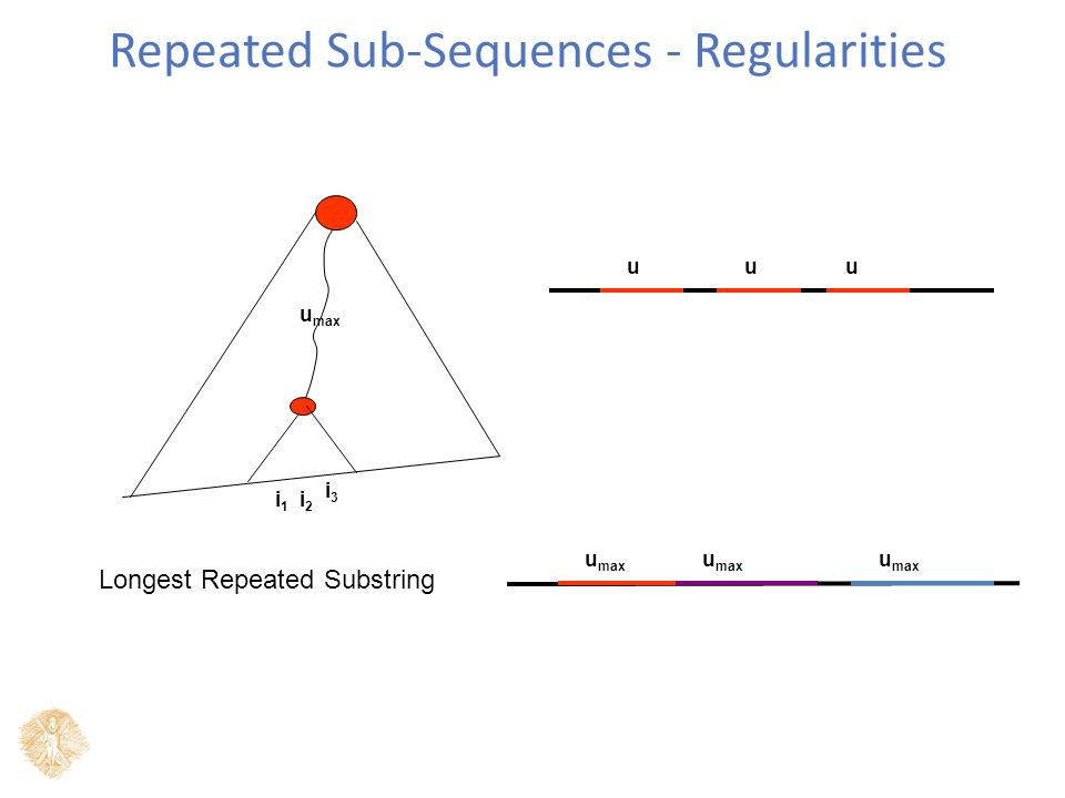 Repeated Sub-Sequences - Regularities u max i1i1 i2i2 i3i3 uuu Longest Repeated Substring u max