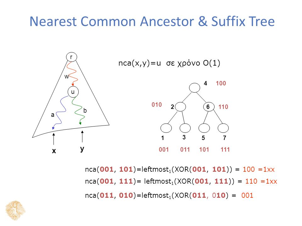 Nearest Common Ancestor & Suffix Tree r u w a b nca(x,y)=u σε χρόνο Ο(1) x y 1 2 3 4 57 6110 001011101111 010 100 nca(001, 101)=leftmost 1 (XOR(001, 1