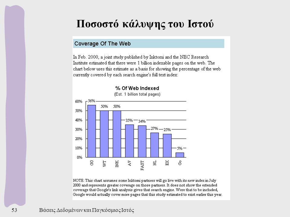 Βάσεις Δεδομένων και Παγκόσμιος Ιστός53 Ποσοστό κάλυψης του Ιστού