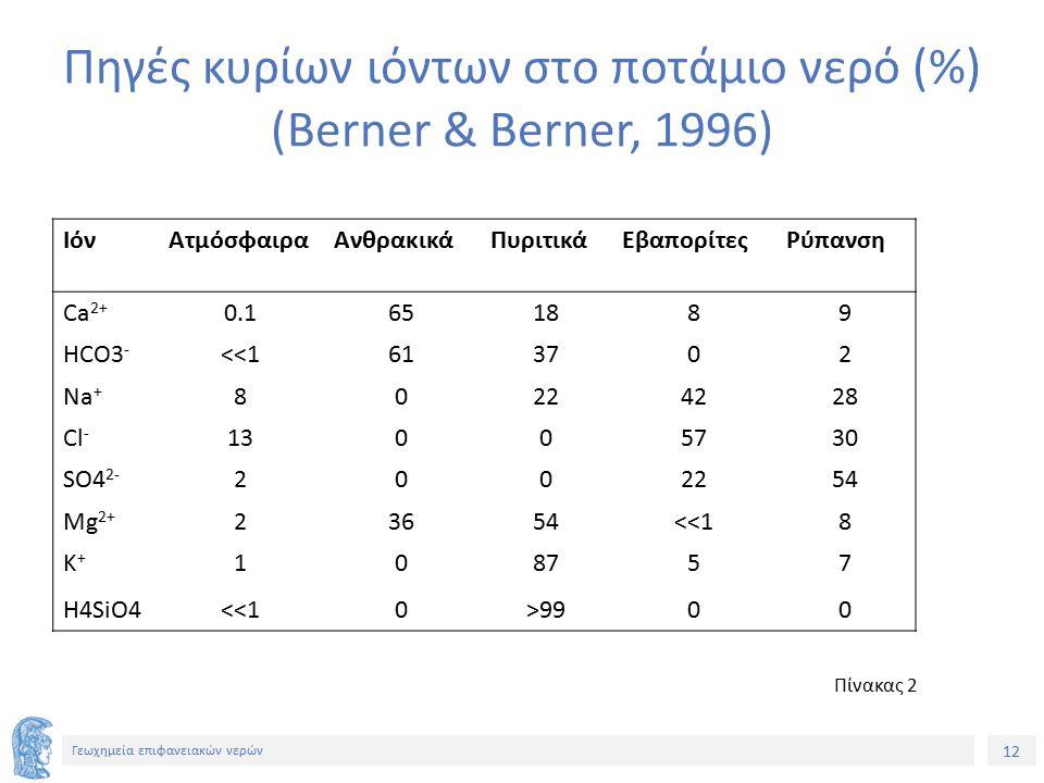 12 Γεωχημεία επιφανειακών νερών Πηγές κυρίων ιόντων στο ποτάμιο νερό (%) (Berner & Berner, 1996) ΙόνΑτμόσφαιραΑνθρακικάΠυριτικάΕβαπορίτεςΡύπανση Ca 2+ 0.1651889 HCO3 - <<1613702 Na + 80224228 Cl - 13005730 SO4 2- 2002254 Mg 2+ 23654<<18 K+K+ 108757 H4SiO4<<10>9900 Πίνακας 2