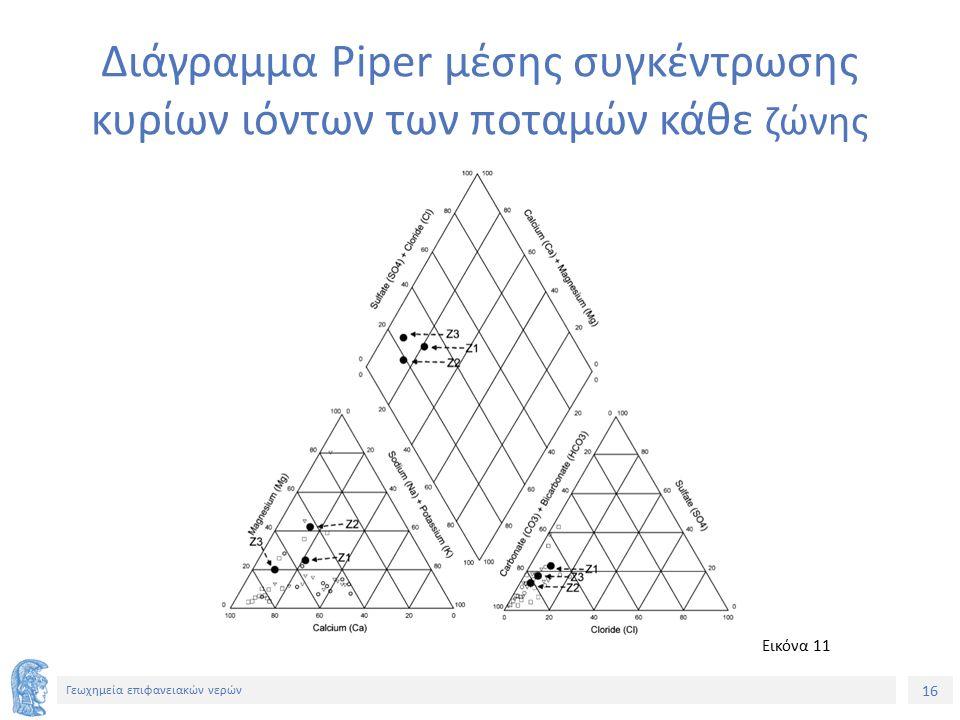 16 Γεωχημεία επιφανειακών νερών Διάγραμμα Piper μέσης συγκέντρωσης κυρίων ιόντων των ποταμών κάθε ζώνης Εικόνα 11
