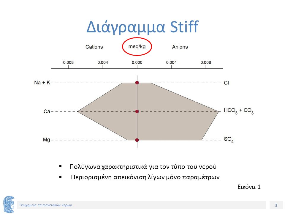 3 Γεωχημεία επιφανειακών νερών  Πολύγωνα χαρακτηριστικά για τον τύπο του νερού  Περιορισμένη απεικόνιση λίγων μόνο παραμέτρων Διάγραμμα Stiff Εικόνα 1