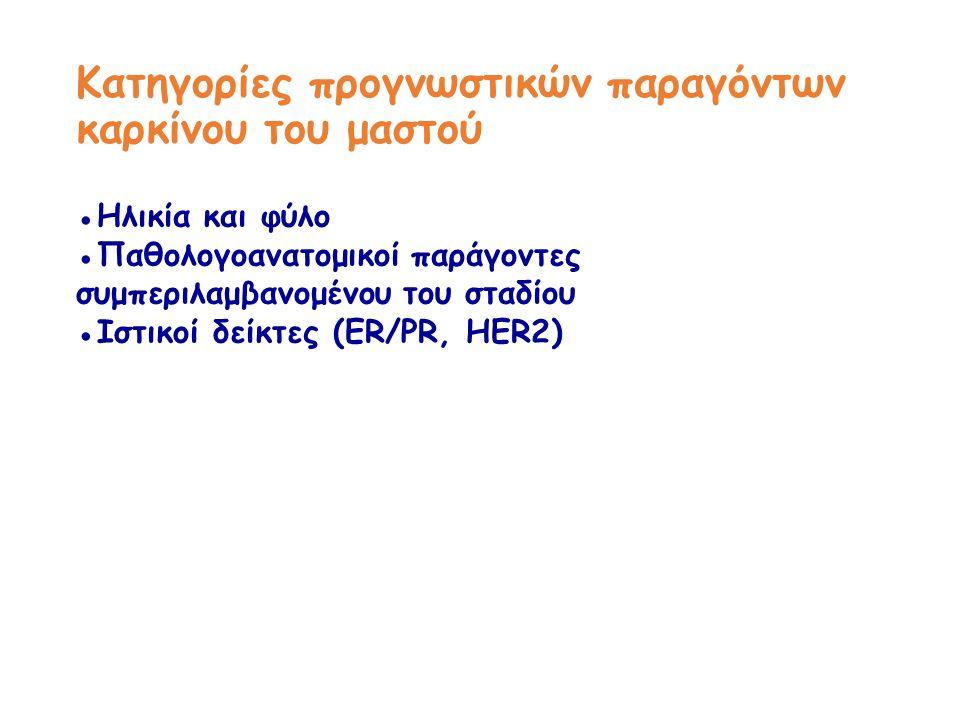 Kατηγορίες προγνωστικών παραγόντων καρκίνου του μαστού ●Ηλικία και φύλο ●Παθολογοανατομικοί παράγοντες συμπεριλαμβανομένου του σταδίου ●Ιστικοί δείκτες (ER/PR, HER2)