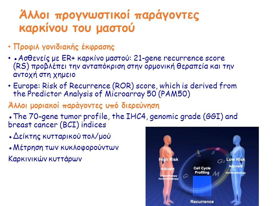 Προφιλ γονιδιακής έκφρασης ●Ασθενείς με ER+ καρκίνο μαστού: 21-gene recurrence score (RS) προβλέπει την ανταπόκριση στην ορμονική θεραπεία και την αντοχή στη χημειο Europe: Risk of Recurrence (ROR) score, which is derived from the Predictor Analysis of Microarray 50 (PAM50) Άλλοι μοριακοί παράγοντες υπό διερεύνηση ●The 70-gene tumor profile, the IHC4, genomic grade (GGI) and breast cancer (BCI) indices ●Δείκτης κυτταρικού πολ/μού ●Μέτρηση των κυκλοφορούντων Καρκινικών κυττάρων Άλλοι προγνωστικοί παράγοντες καρκίνου του μαστού