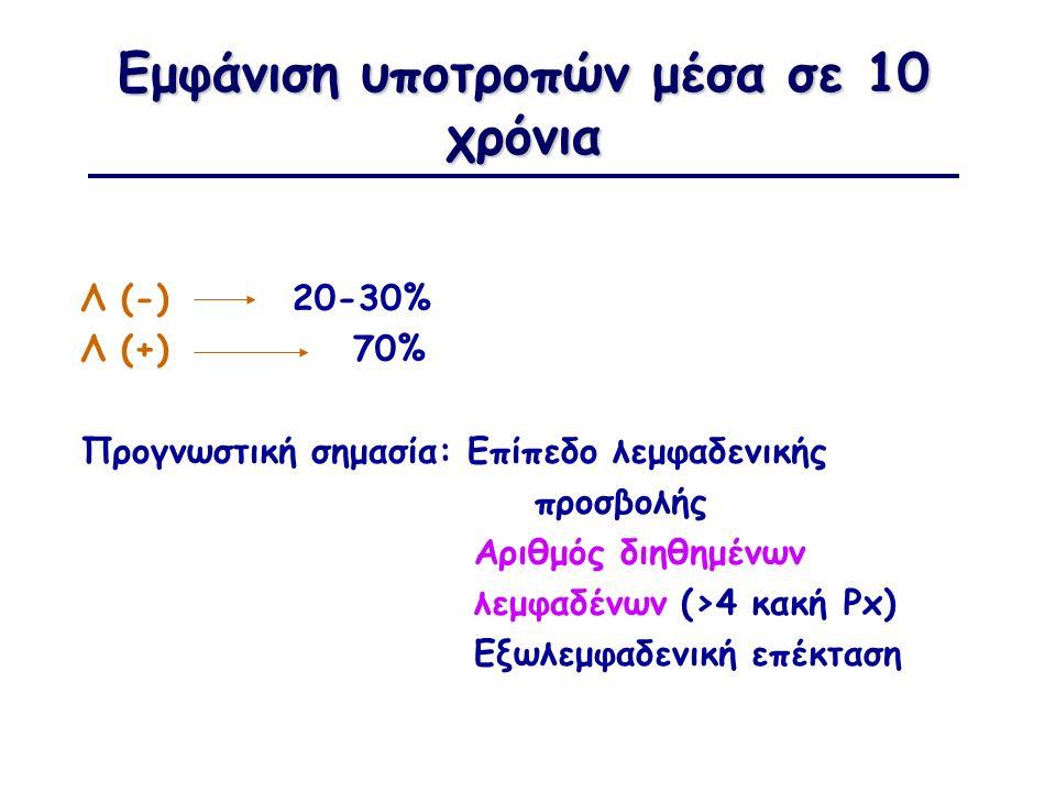 Εμφάνιση υποτροπών μέσα σε 10 χρόνια Λ (-)20-30% Λ (+) 70% Προγνωστική σημασία: Επίπεδο λεμφαδενικής προσβολής Αριθμός διηθημένων λεμφαδένων (>4 κακή Px) Εξωλεμφαδενική επέκταση