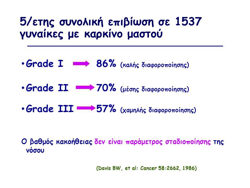 5/ετης συνολική επιβίωση σε 1537 γυναίκες με καρκίνο μαστού Grade I 86% (καλής διαφοροποίησης) Grade II 70% (μέσης διαφοροποίησης) Grade III 57% (χαμηλής διαφοροποίησης) Ο βαθμός κακοήθειας δεν είναι παράμετρος σταδιοποίησης της νόσου (Davis BW, et al: Cancer 58:2662, 1986)