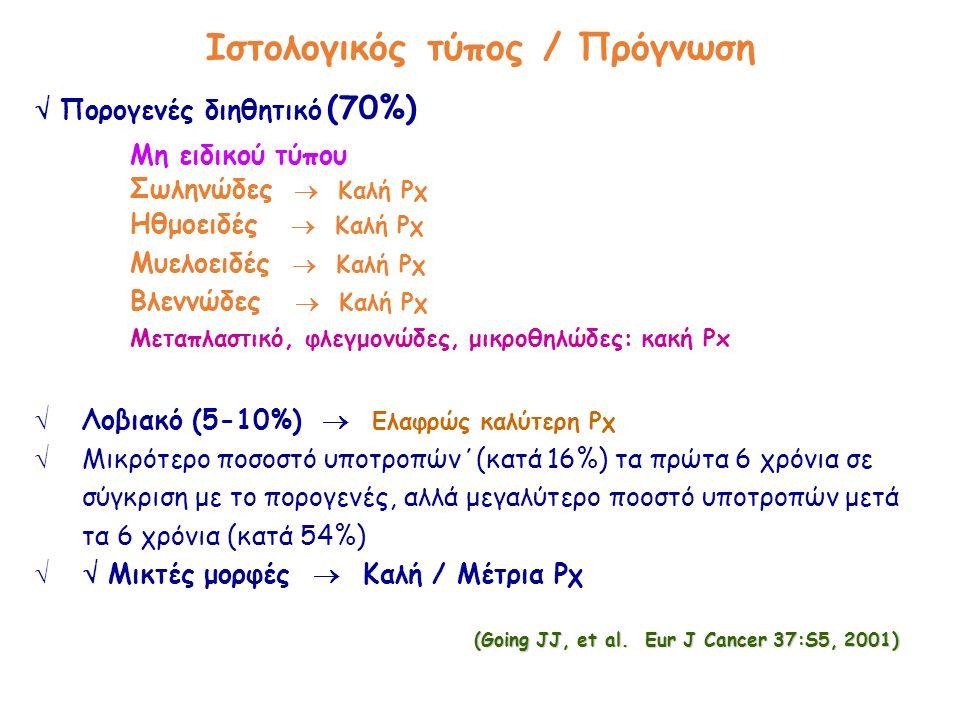Ιστολογικός τύπος / Πρόγνωση  Πορογενές διηθητικό (70%) Μη ειδικού τύπου Σωληνώδες  Καλή Ρχ Ηθμοειδές  Καλή Ρχ Μυελοειδές  Καλή Ρχ Βλεννώδες  Καλή Ρχ Μεταπλαστικό, φλεγμονώδες, μικροθηλώδες: κακή Px  Λοβιακό (5-10%)  Ελαφρώς καλύτερη Ρχ  Μικρότερο ποσοστό υποτροπών΄(κατά 16%) τα πρώτα 6 χρόνια σε σύγκριση με το πορογενές, αλλά μεγαλύτερο ποοστό υποτροπών μετά τα 6 χρόνια (κατά 54%)  Μικτές μορφές  Καλή / Μέτρια Ρχ (Going JJ, et al.