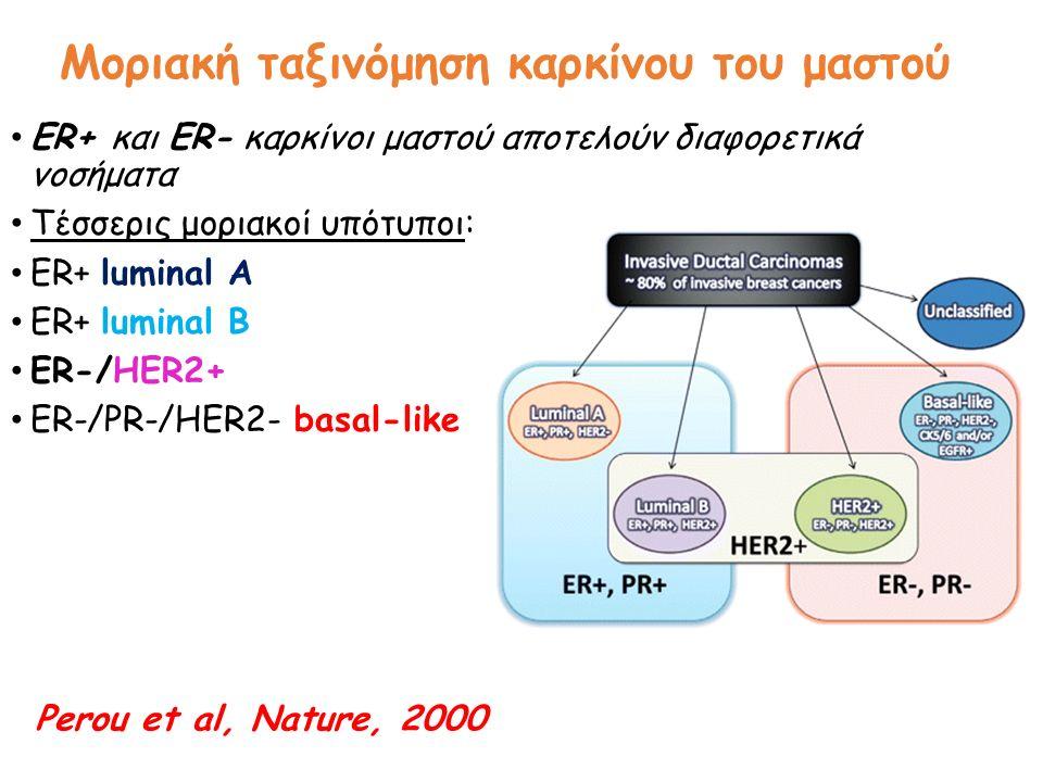 Μοριακή ταξινόμηση καρκίνου του μαστού ER+ και ER- καρκίνοι μαστού αποτελούν διαφορετικά νοσήματα Tέσσερις μοριακοί υπότυποι: ΕR+ luminal A ER+ luminal B ER-/HER2+ ER-/PR-/HER2- basal-like Perou et al, Nature, 2000