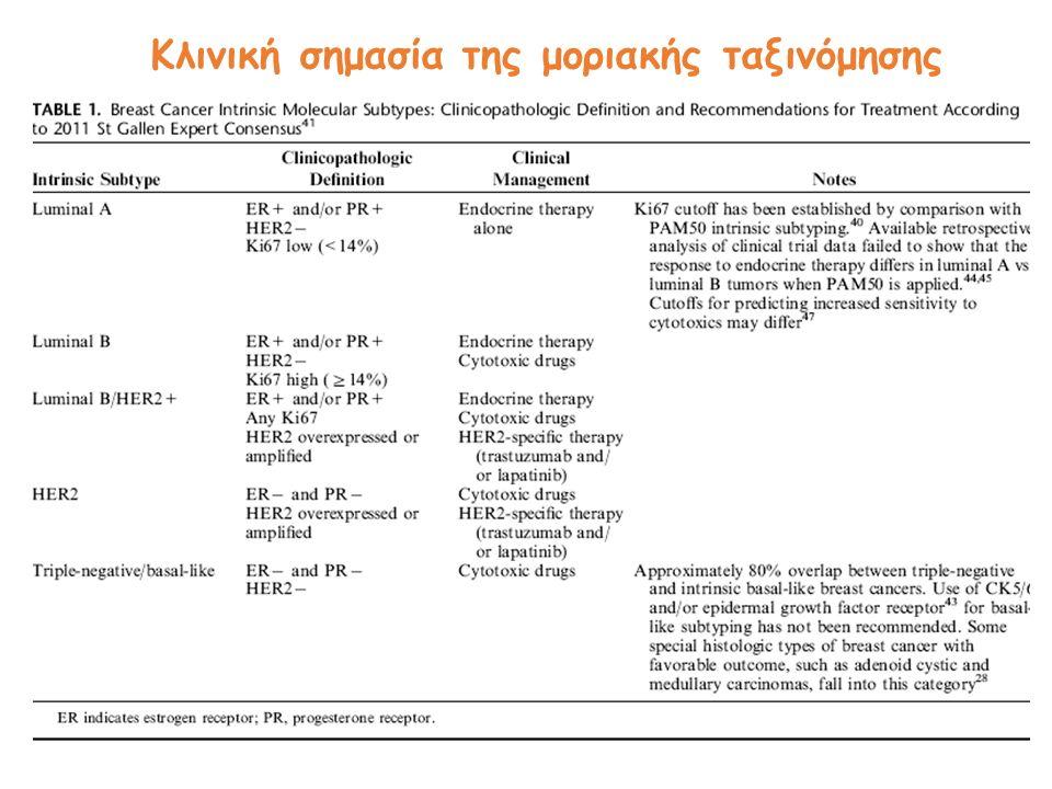 Κλινική σημασία της μοριακής ταξινόμησης