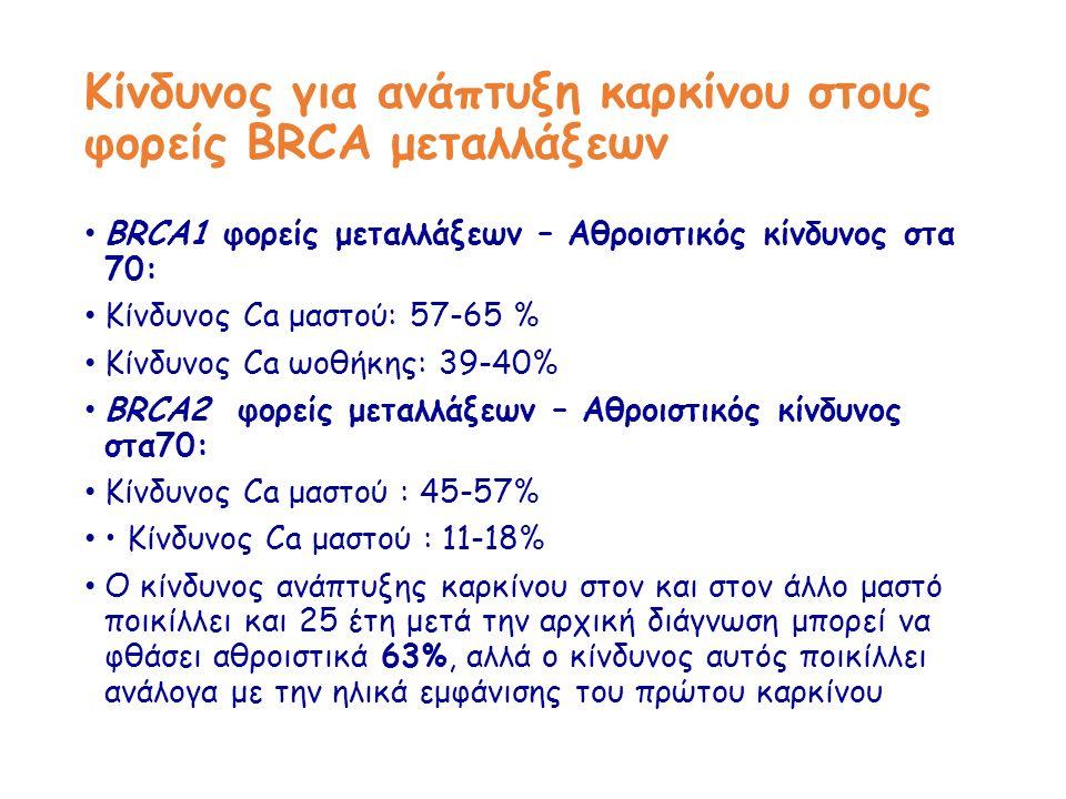 Κίνδυνος για ανάπτυξη καρκίνου στους φορείς BRCA μεταλλάξεων BRCA1 φορείς μεταλλάξεων – Αθροιστικός κίνδυνος στα 70: Κίνδυνος Ca μαστού: 57-65 % Κίνδυνος Ca ωοθήκης: 39-40% BRCA2 φορείς μεταλλάξεων – Αθροιστικός κίνδυνος στα70: Κίνδυνος Ca μαστού : 45-57% Κίνδυνος Ca μαστού : 11-18% Ο κίνδυνος ανάπτυξης καρκίνου στον και στον άλλο μαστό ποικίλλει και 25 έτη μετά την αρχική διάγνωση μπορεί να φθάσει αθροιστικά 63%, αλλά ο κίνδυνος αυτός ποικίλλει ανάλογα με την ηλικά εμφάνισης του πρώτου καρκίνου