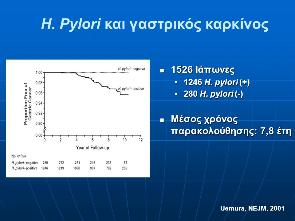 H. Pylori και γαστρικός καρκίνος Uemura, NEJM, 2001 1526 Ιάπωνες 1526 Ιάπωνες 1246 H.