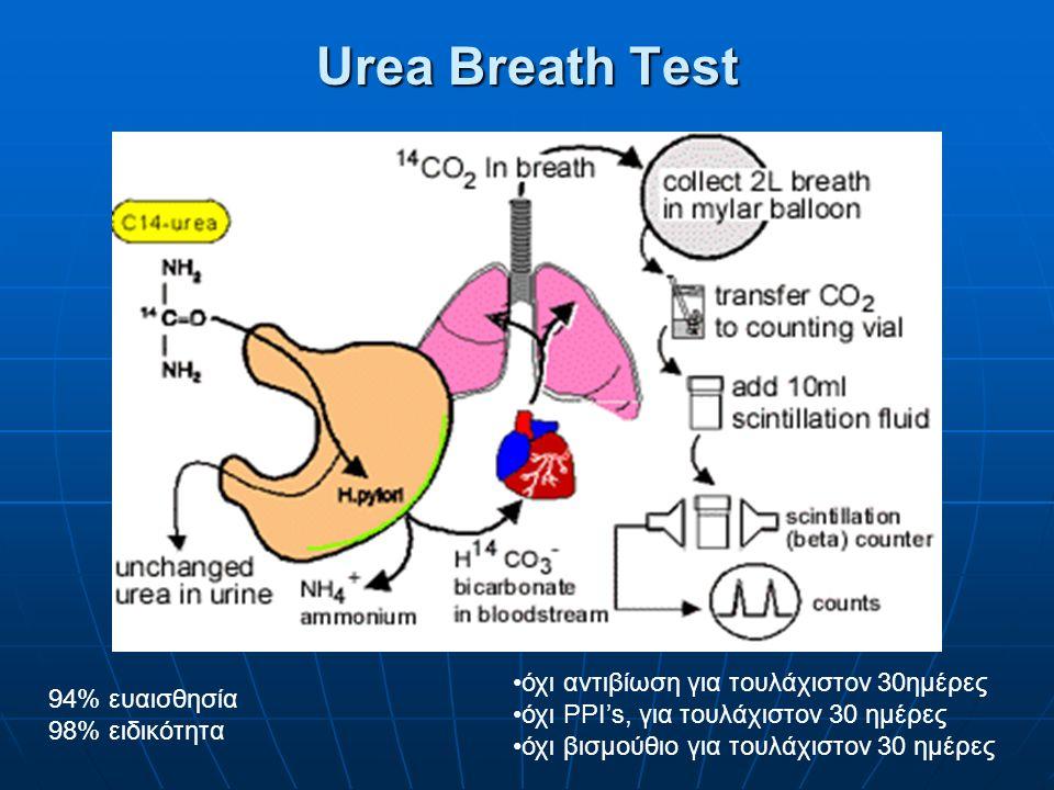 όχι αντιβίωση για τουλάχιστον 30ημέρες όχι PPI's, για τουλάχιστον 30 ημέρες όχι βισμούθιο για τουλάχιστον 30 ημέρες 94% ευαισθησία 98% ειδικότητα Urea Breath Test
