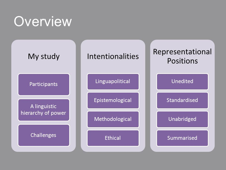 Overview My study Participants A linguistic hierarchy of power Challenges Intentionalities LinguapoliticalEpistemologicalMethodologicalEthical Representational Positions UneditedStandardisedUnabridgedSummarised