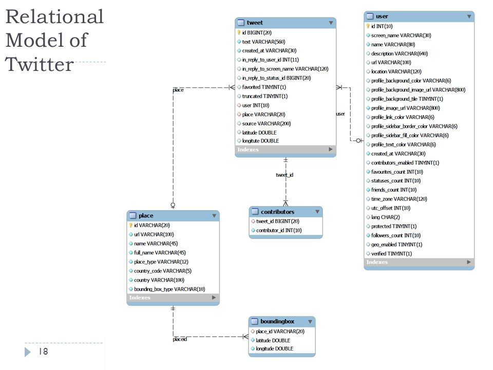 Relational Model of Twitter HellasGI 2014, 11 – 12 December 2014 18