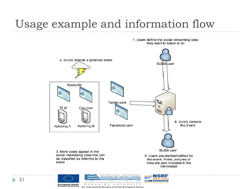 Usage example and information flow 21