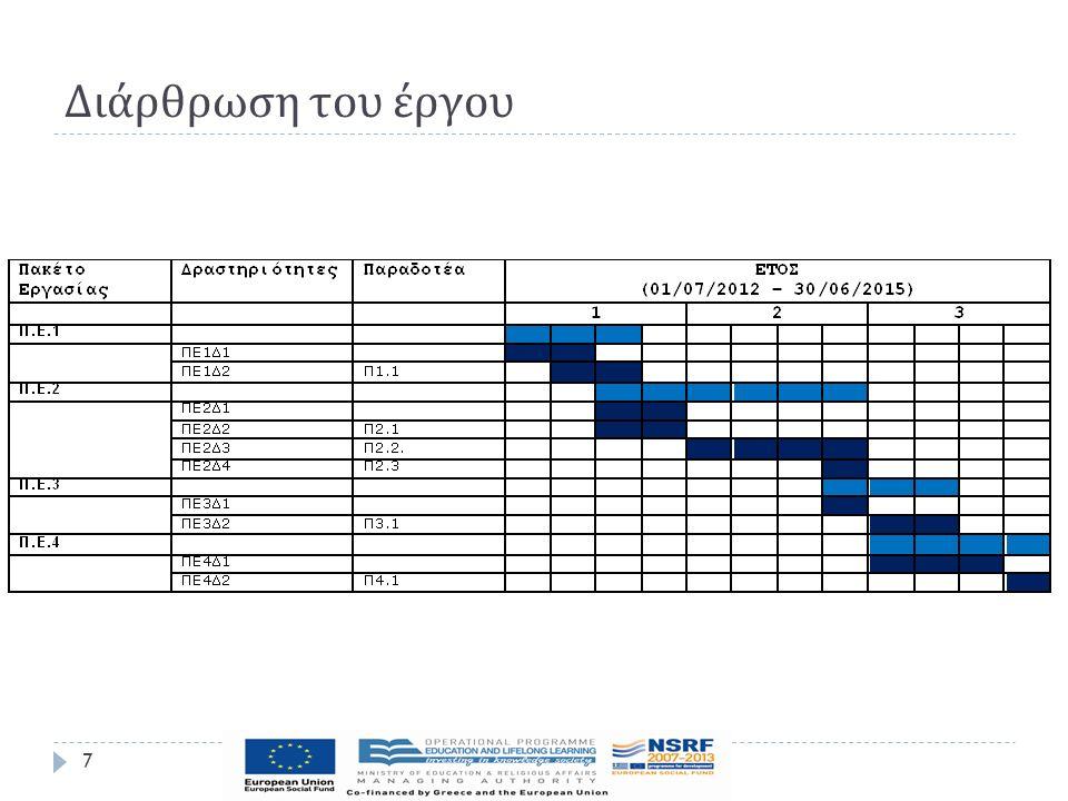 Ομάδα Εργασίας 8  Επιστημονικώς Υπεύθυνη :  Λίλα Θεοδωρίδου, Καθηγήτρια, ΤΕΙ Κεντρικής Μακεδονίας  Κύρια Ερευνητική Ομάδα  Γ.