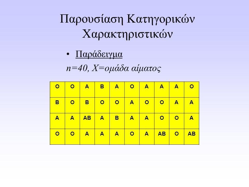 Παρουσίαση Κατηγορικών Χαρακτηριστικών Παράδειγμα n=40, X=ομάδα αίματος ΟΟΑΒΑΟΑΑΑΟ ΒΟΒΟΟΑΟΟΑΑ ΑΑΑΒΑΒΑΑΟΟΑ ΟΟΑΑΑΟΑ Ο