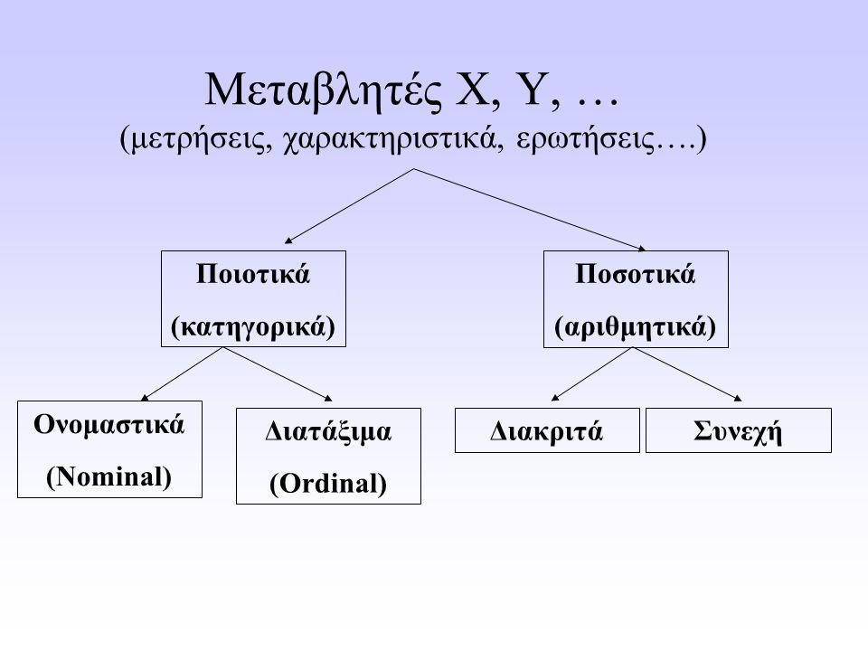 Μεταβλητές X, Y, … (μετρήσεις, χαρακτηριστικά, ερωτήσεις….) Ποιοτικά (κατηγορικά) Ποσοτικά (αριθμητικά) ΔιακριτάΣυνεχή Ονομαστικά (Nominal) Διατάξιμα (Ordinal)