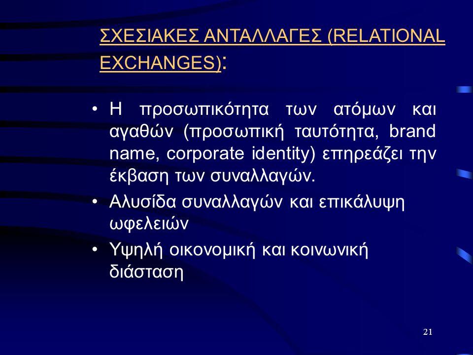 21 ΣΧΕΣΙΑΚΕΣ ΑΝΤΑΛΛΑΓΕΣ (RELATIONAL EXCHANGES) : Η προσωπικότητα των ατόμων και αγαθών (προσωπική ταυτότητα, brand name, corporate identity) επηρεάζει την έκβαση των συναλλαγών.