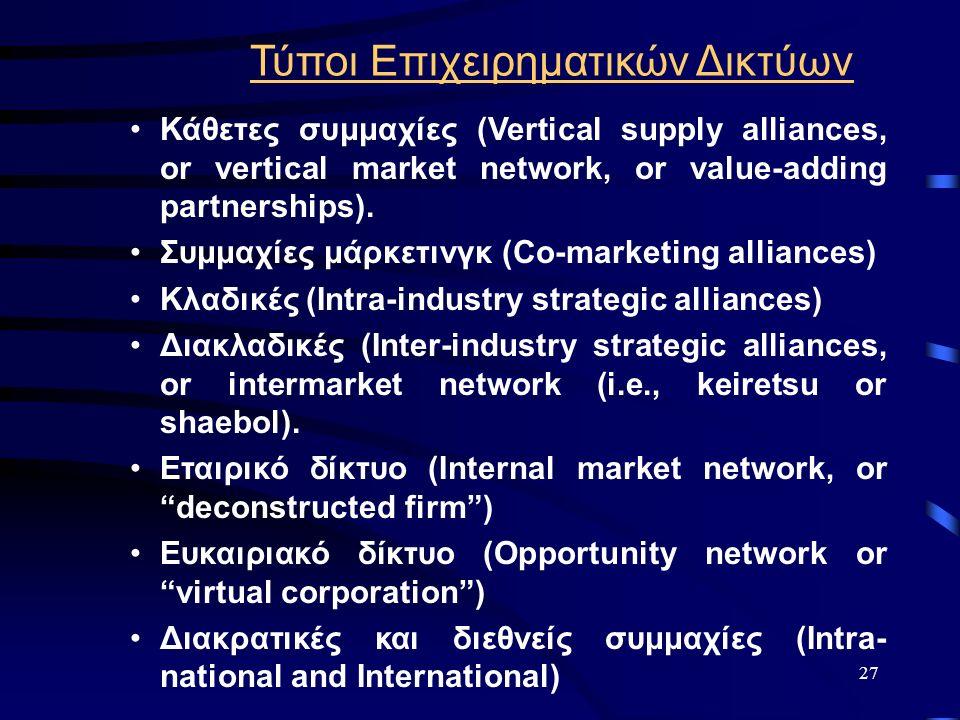 27 Τύποι Επιχειρηματικών Δικτύων Κάθετες συμμαχίες (Vertical supply alliances, or vertical market network, or value-adding partnerships). Συμμαχίες μά