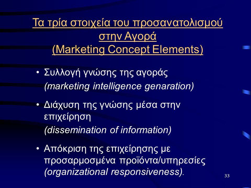 33 Τα τρία στοιχεία του προσανατολισμού στην Αγορά (Marketing Concept Elements) Συλλογή γνώσης της αγοράς (marketing intelligence genaration) Διάχυση της γνώσης μέσα στην επιχείρηση (dissemination of information) Απόκριση της επιχείρησης με προσαρμοσμένα προϊόντα/υπηρεσίες (organizational responsiveness).