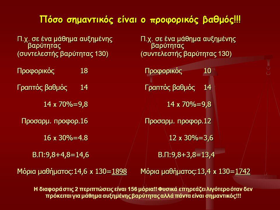 Πόσο σημαντικός είναι ο προφορικός βαθμός!!! Π.χ. σε ένα μάθημα αυξημένης βαρύτητας (συντελεστής βαρύτητας 130) Προφορικός 18 Γραπτός βαθμός 14 14 Χ 7