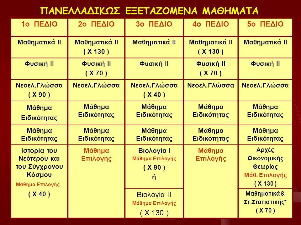 ΜΑΘΗΜΑΤΑ ΑΥΞΗΜΕΝΗΣ ΒΑΡΥΤΗΤΑΣ 1ο ΠΕΔΙΟ 2ο ΠΕΔΙΟ 3ο ΠΕΔΙΟ 4ο ΠΕΔΙΟ 5ο ΠΕΔΙΟ Μαθηματικά ΙΙ ( Χ 130 ) ( Χ 130 ) Βιολογία ΙΙ ( κατεύθυνσης ) ( Χ 130 ) η Μαθηματικά ΙΙ ( Χ 130 ) Φυσική ΙΙ ( Χ 70 ) ή Φυσική ΙΙ ( Χ 70 ) Νεοελληνική Γλώσσα ( Χ 90 ) Βιολογία Ι (γεν.