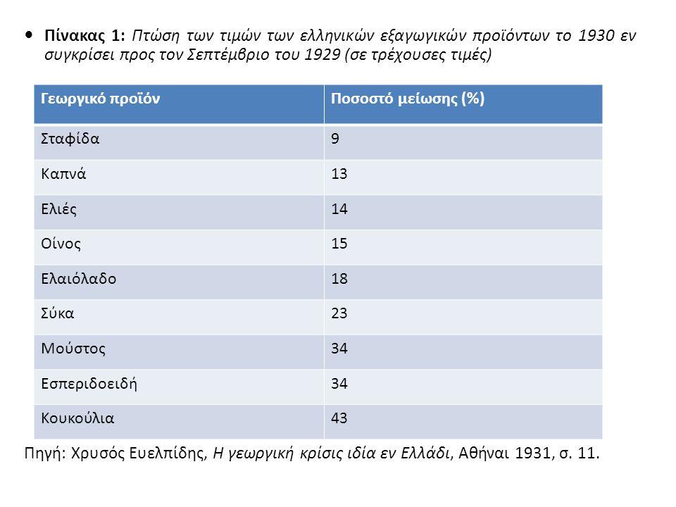 Πίνακας 1: Πτώση των τιμών των ελληνικών εξαγωγικών προϊόντων το 1930 εν συγκρίσει προς τον Σεπτέμβριο του 1929 (σε τρέχουσες τιμές) Πηγή: Χρυσός Ευελπίδης, Η γεωργική κρίσις ιδία εν Ελλάδι, Αθήναι 1931, σ.