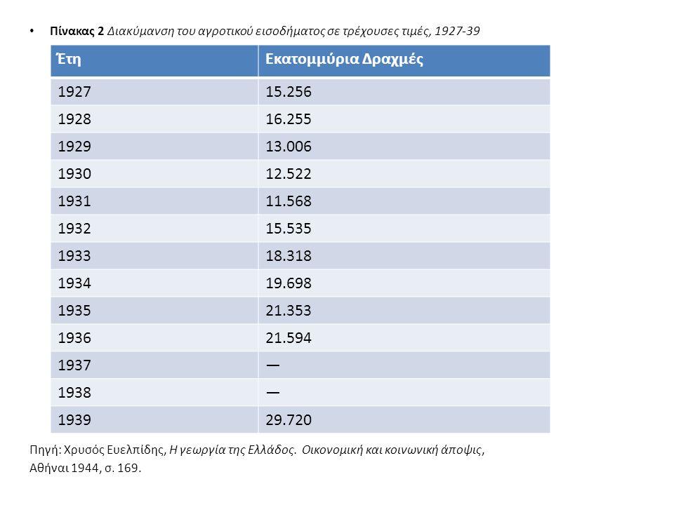 Πίνακας 2 Διακύμανση του αγροτικού εισοδήματος σε τρέχουσες τιμές, 1927-39 Πηγή: Χρυσός Ευελπίδης, Η γεωργία της Ελλάδος.
