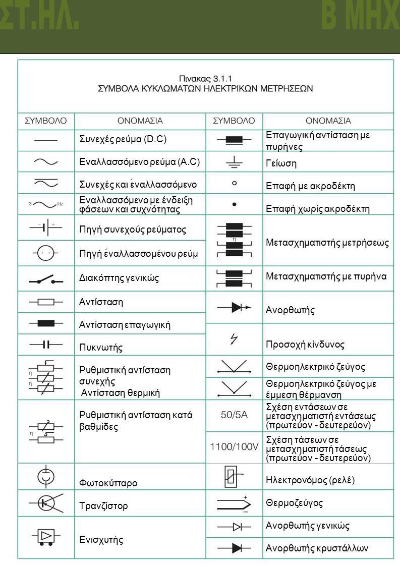 1o ΣΕΚ ΛΑΡΙΣΑΣ Β ΜΗΧ Μίχας Παναγιώτης 2 \ Συνεχές ρεύμα (D.C) Εναλλασσόμενο ρεύμα (Α.C) Συνεχές και εναλλασσόμενο Εναλλασσόμενο με ένδειξη φάσεων και συχνότητας Πηγή συνεχούς ρεύματος Πηγή εναλλασσομένου ρεύμ Διακόπτης γενικώς Αντίσταση Αντίσταση επαγωγική Πυκνωτής Ρυθμιστική αντίσταση συνεχής Αντίσταση θερμική Ρυθμιστική αντίσταση κατά βαθμίδες Φωτοκύτταρο Τρανζίστορ Ενισχυτής Επαγωγική αντίσταση με πυρήνες Γείωση Επαφή με ακροδέκτη Επαφή χωρίς ακροδέκτη Μετασχηματιστής μετρήσεως Μετασχηματιστής με πυρήνα Ανορθωτής Προσοχή κίνδυνος Θερμοηλεκτρικό ζεύγος Θερμοηλεκτρικό ζεύγος με έμμεση θέρμανση Σχέση εντάσεων σε μετασχηματιστή εντάσεως (πρωτεύον - δευτερεύον) Σχέση τάσεων σε μετασχηματιστή τάσεως (πρωτεύον - δευτερεύον) Ηλεκτρονόμος (ρελέ) Θερμοζεύγος Ανορθωτής γενικώς Ανορθωτής κρυστάλλων