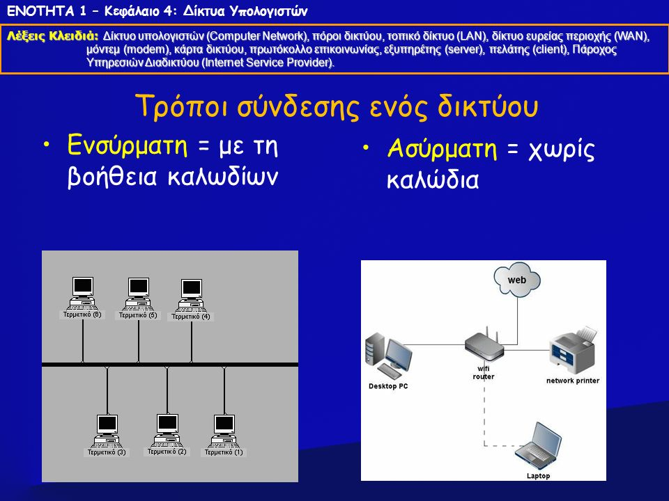 Τρόποι σύνδεσης ενός δικτύου Ενσύρματη = με τη βοήθεια καλωδίων Ασύρματη = χωρίς καλώδια ΕΝΟΤΗΤΑ 1 – Κεφάλαιο 4: Δίκτυα Υπολογιστών Λέξεις Κλειδιά: Δί