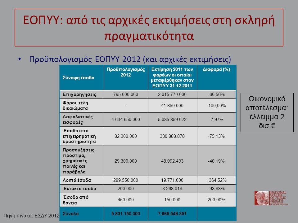 ΕΟΠΥΥ: από τις αρχικές εκτιμήσεις στη σκληρή πραγματικότητα Προϋπολογισμός ΕΟΠΥΥ 2012 (και αρχικές εκτιμήσεις) Σύνοψη έσοδα Προϋπολογισμός 2012 Εκτίμηση 2011 των φορέων οι οποίοι μεταφέρθηκαν στον ΕΟΠΥΥ 31.12.2011 Διαφορά (%) Επιχορηγήσεις795.000.0002.015.770.000-60,56% Φόροι, τέλη, δικαιώματα -41.850.000-100,00% Ασφαλιστικές εισφορές 4.634.650.0005.035.859.022-7,97% Έσοδα από επιχειρηματική δραστηριότητα 82.300.000330.888.878-75,13% Προσαυξήσεις, πρόστιμα, χρηματικές ποινές και παράβολα 29.300.00048.992.433-40,19% Λοιπά έσοδα289.550.00019.771.0001364,52% Έκτακτα έσοδα200.0003.268.018-93,88% Έσοδα από δάνεια 450.000150.000200,00% Σύνολα5.831.150.0007.865.549.351 Οικονομικό αποτέλεσμα: έλλειμμα 2 δισ.€ Πηγή πίνακα: ΕΣΔΥ 2012