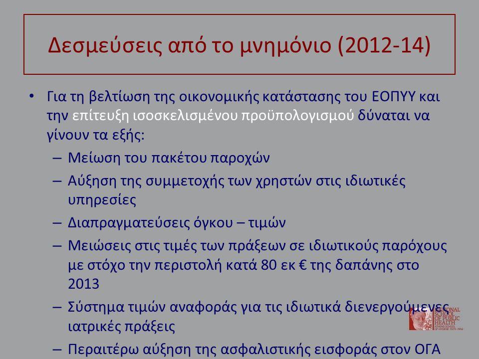 Δεσμεύσεις από το μνημόνιο (2012-14) Για τη βελτίωση της οικονομικής κατάστασης του ΕΟΠΥΥ και την επίτευξη ισοσκελισμένου προϋπολογισμού δύναται να γίνουν τα εξής: – Μείωση του πακέτου παροχών – Αύξηση της συμμετοχής των χρηστών στις ιδιωτικές υπηρεσίες – Διαπραγματεύσεις όγκου – τιμών – Μειώσεις στις τιμές των πράξεων σε ιδιωτικούς παρόχους με στόχο την περιστολή κατά 80 εκ € της δαπάνης στο 2013 – Σύστημα τιμών αναφοράς για τις ιδιωτικά διενεργούμενες ιατρικές πράξεις – Περαιτέρω αύξηση της ασφαλιστικής εισφοράς στον ΟΓΑ