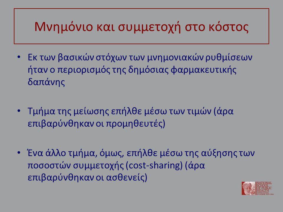 Μνημόνιο και συμμετοχή στο κόστος Εκ των βασικών στόχων των μνημονιακών ρυθμίσεων ήταν ο περιορισμός της δημόσιας φαρμακευτικής δαπάνης Τμήμα της μείωσης επήλθε μέσω των τιμών (άρα επιβαρύνθηκαν οι προμηθευτές) Ένα άλλο τμήμα, όμως, επήλθε μέσω της αύξησης των ποσοστών συμμετοχής (cost-sharing) (άρα επιβαρύνθηκαν οι ασθενείς)