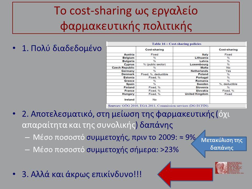 Το cost-sharing ως εργαλείο φαρμακευτικής πολιτικής 1. Πολύ διαδεδομένο 2. Αποτελεσματικό, στη μείωση της φαρμακευτικής (όχι απαραίτητα και της συνολι