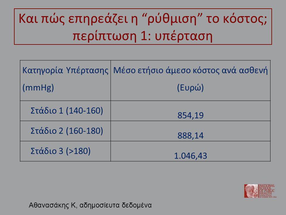 Και πώς επηρεάζει η ρύθμιση το κόστος; περίπτωση 1: υπέρταση Κατηγορία Υπέρτασης (mmHg) Μέσο ετήσιο άμεσο κόστος ανά ασθενή (Ευρώ) Στάδιο 1 (140-160) 854,19 Στάδιο 2 (160-180) 888,14 Στάδιο 3 (>180) 1.046,43 Αθανασάκης Κ, αδημοσίευτα δεδομένα
